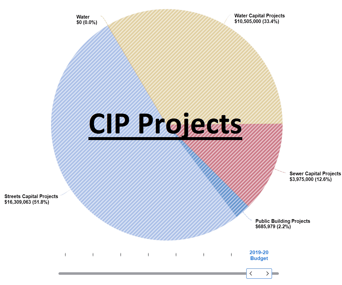 CIP projects